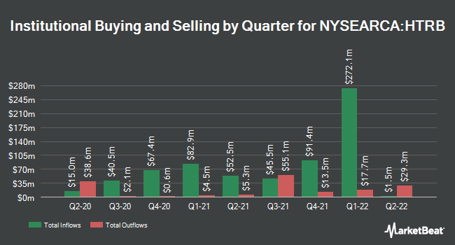 Institutional Ownership by Quarter for Hartford Total Return Bond ETF (NYSEARCA:HTRB)