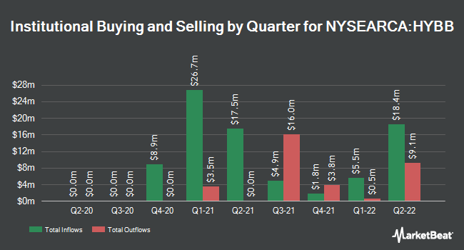 Institutional Ownership by Quarter for iShares BB Rated Corporate Bond ETF (NYSEARCA:HYBB)