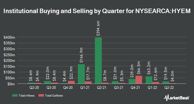 Institutional Ownership by Quarter for VanEck Vectors Emerging High Yield Bond ETF (NYSEARCA:HYEM)
