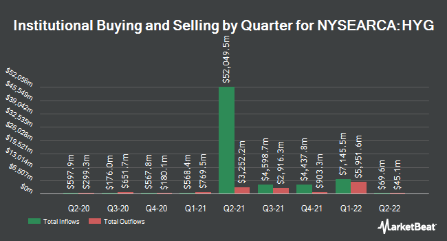 Institutional Ownership by Quarter for iShares iBoxx $ High Yield Corporate Bond ETF (NYSEARCA:HYG)