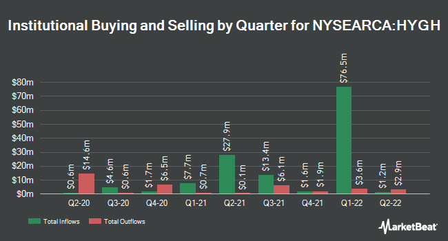 Institutional Ownership by Quarter for iShares Interest Rate Hedged High Yield Bond ETF (NYSEARCA:HYGH)