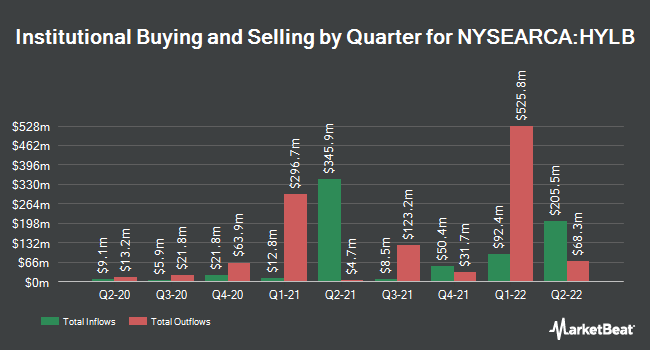 Institutional Ownership by Quarter for X-trackers USD High Yield Corporate Bond ETF (NYSEARCA:HYLB)