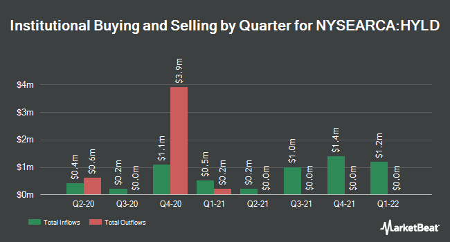 Institutional Ownership by Quarter for Peritus High Yield ETF (NYSEARCA:HYLD)