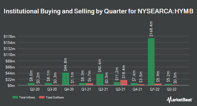 Institutional Ownership by Quarter for SPDR Nuveen S&P High Yield Municipal Bond ETF (NYSEARCA:HYMB)