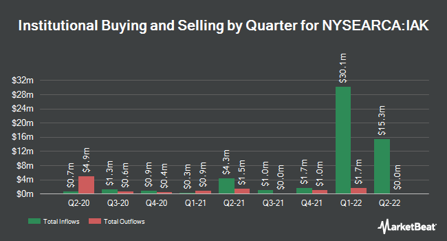 Institutional Ownership by Quarter for iShares U.S. Insurance ETF (NYSEARCA:IAK)