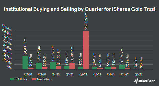 Institutional Ownership by Quarter for iShares Gold Trust (NYSEARCA:IAU)