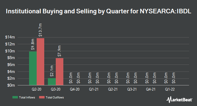 Institutional Ownership by Quarter for iBonds Dec 2020 Term Corporate ETF (NYSEARCA:IBDL)