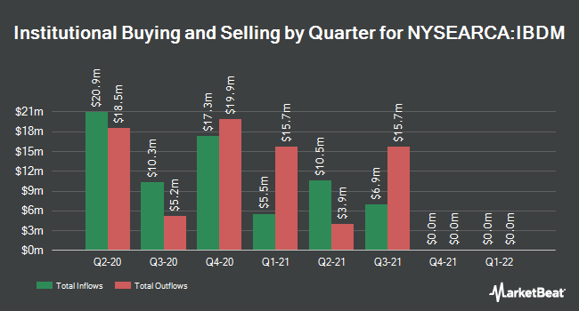 Institutional Ownership by Quarter for iBonds Dec 2021 Term Corporate ETF (NYSEARCA:IBDM)