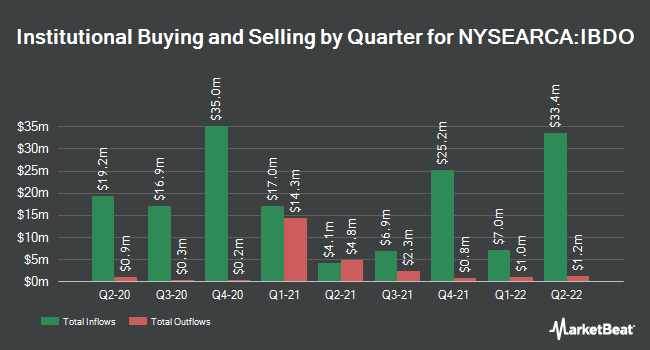Institutional Ownership by Quarter for iBonds Dec 2023 Term Corporate ETF (NYSEARCA:IBDO)