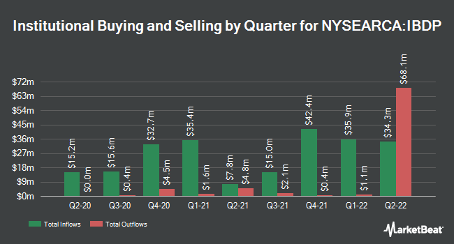 Institutional Ownership by Quarter for iShares iBonds Dec 2024 Term Corporate ETF (NYSEARCA:IBDP)