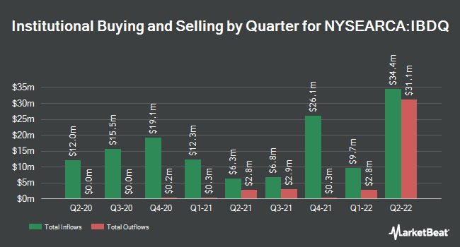 Institutional Ownership by Quarter for iBonds Dec 2025 Term Corporate ETF (NYSEARCA:IBDQ)