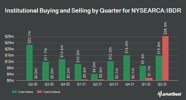 Institutional Ownership by Quarter for iShares iBonds Dec 2026 Term Corporate ETF (NYSEARCA:IBDR)
