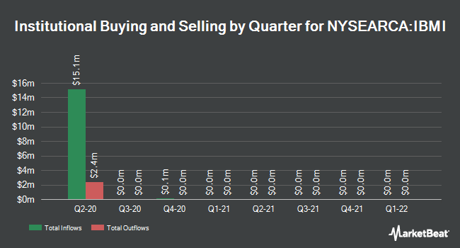 Institutional Ownership by Quarter for iBonds Sep 2020 Term Muni Bond ETF (NYSEARCA:IBMI)