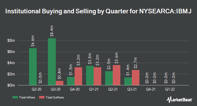 Institutional Ownership by Quarter for ISHARES TR/IBONDS DEC 2021 TER (NYSEARCA:IBMJ)