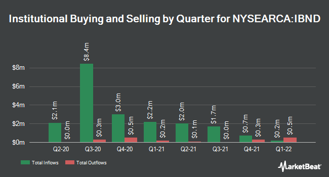 Institutional Ownership by Quarter for SPDR Bloomberg Barclays International Corporate Bond ETF (NYSEARCA:IBND)