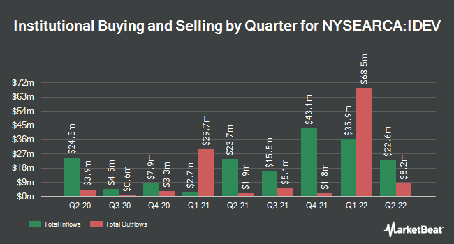 Institutional Ownership by Quarter for iShares Core MSCI International Developed Markets ETF (NYSEARCA:IDEV)