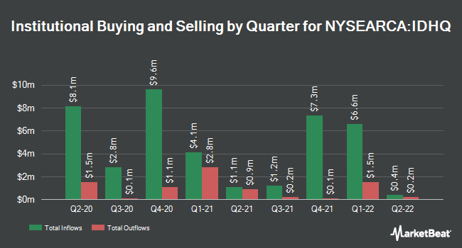 Institutional Ownership by Quarter for Invesco S&P International Developed Quality ETF (NYSEARCA:IDHQ)