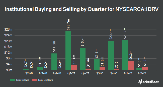 Institutional Ownership by Quarter for iShares Self-Driving EV and Tech ETF (NYSEARCA:IDRV)