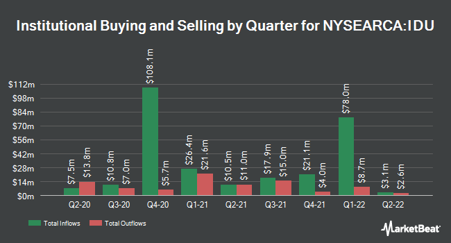 Institutional Ownership by Quarter for iShares US Utilities ETF (NYSEARCA:IDU)