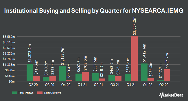 Institutional Ownership by Quarter for iShares Core MSCI Emerging Markets ETF (NYSEARCA:IEMG)