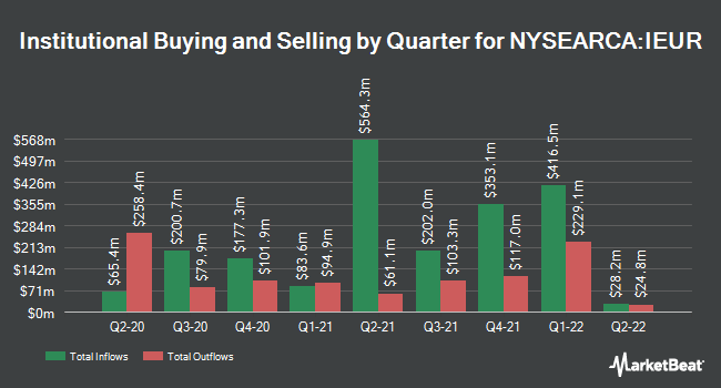Institutional Ownership by Quarter for iShares Core MSCI Europe ETF (NYSEARCA:IEUR)