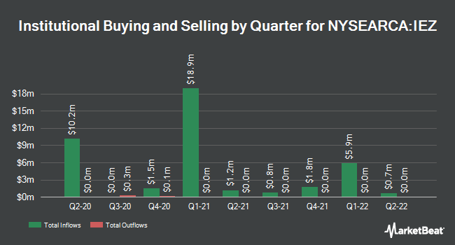 Institutional Ownership by Quarter for iShares U.S. Oil Equipment & Services ETF (NYSEARCA:IEZ)