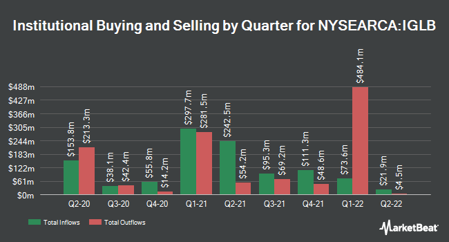 Institutional Ownership by Quarter for iShares Long-Term Corporate Bond ETF (NYSEARCA:IGLB)