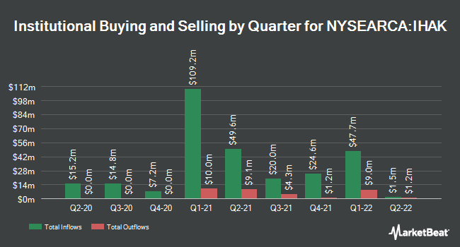 Institutional Ownership by Quarter for iShares Cybersecurity & Tech ETF (NYSEARCA:IHAK)