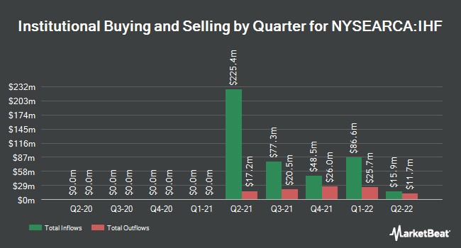 Institutional Ownership by Quarter for iShares U.S. Healthcare Providers ETF (NYSEARCA:IHF)