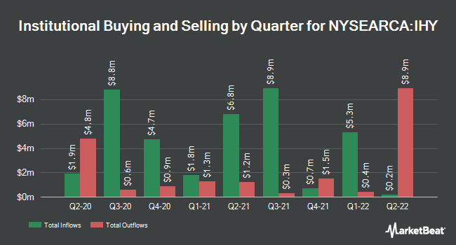 Institutional Ownership by Quarter for VanEck Vectors International High Yield Bond ETF (NYSEARCA:IHY)