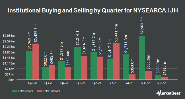 Institutional Ownership by Quarter for iShares S&P 400 MidCap ETF (NYSEARCA:IJH)