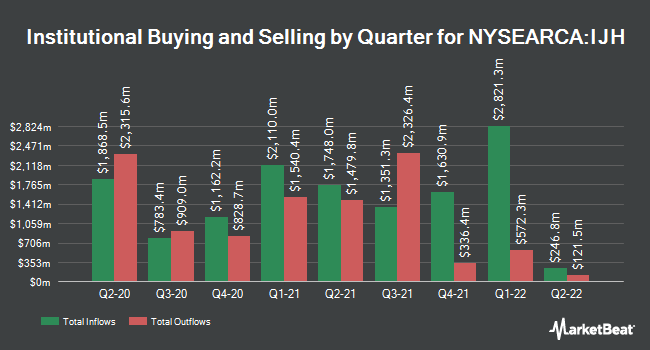 Institutional Ownership by Quarter for iShares Core S&P Mid-Cap ETF (NYSEARCA:IJH)