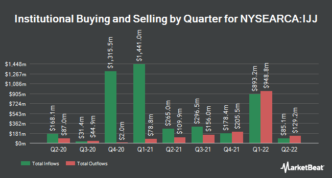 Institutional Ownership by Quarter for iShares S&P Mid-Cap 400 Value ETF (NYSEARCA:IJJ)