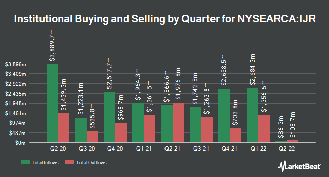 Institutional Ownership by Quarter for iShares Core S&P Small-Cap ETF (NYSEARCA:IJR)