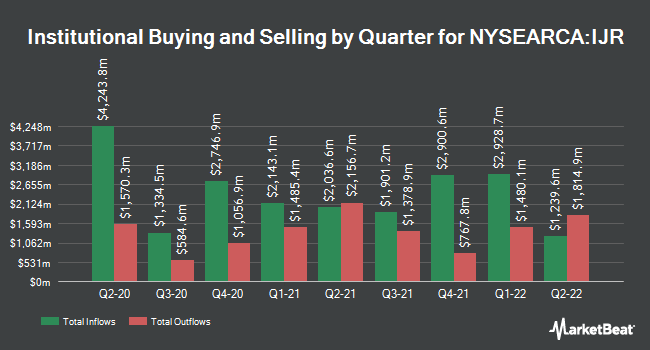 Institutional Ownership by Quarter for iShares S&P SmallCap 600 ETF (NYSEARCA:IJR)
