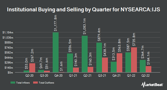 Institutional Ownership by Quarter for iShares S&P Small-Cap 600 Value ETF (NYSEARCA:IJS)
