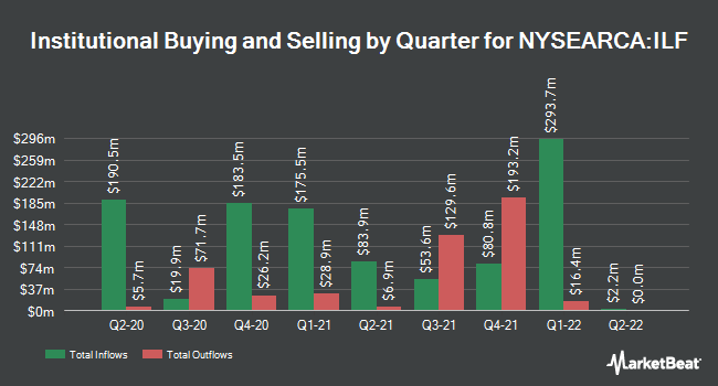 Institutional Ownership by Quarter for iShares Latin America 40 ETF (NYSEARCA:ILF)
