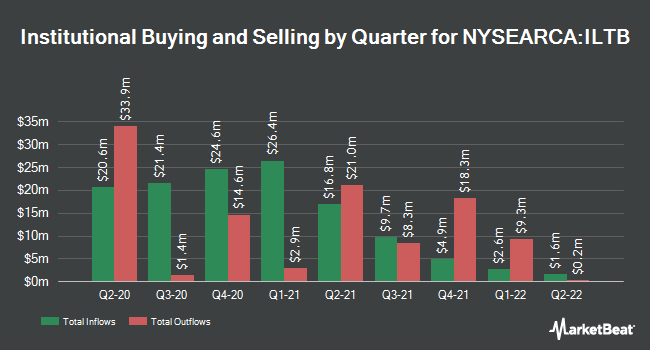 Institutional Ownership by Quarter for iShares Core 10+ Year USD Bond ETF (NYSEARCA:ILTB)