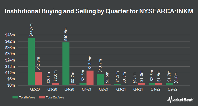 Institutional Ownership by Quarter for SPDR SSgA Income Allocation ETF (NYSEARCA:INKM)