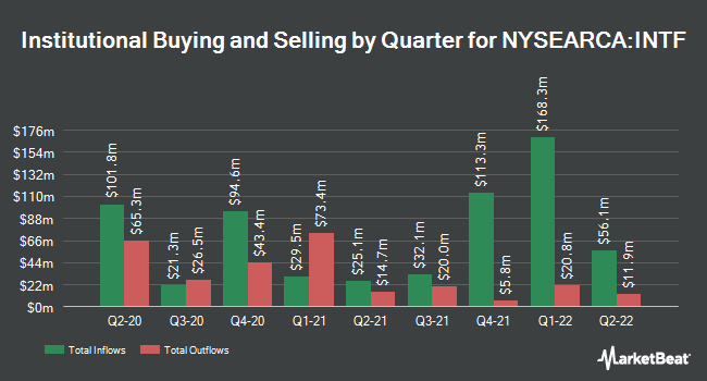 Institutional Ownership by Quarter for iShares Edge MSCI Multifactor Intl ETF (NYSEARCA:INTF)