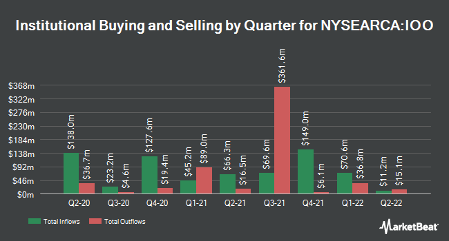 Institutional Ownership by Quarter for iShares Global 100 ETF (NYSEARCA:IOO)