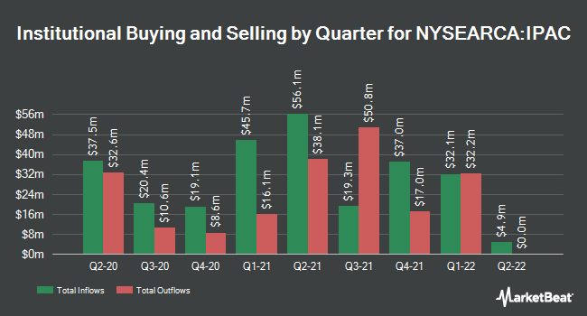 Institutional Ownership by Quarter for iShares Core MSCI Pacific ETF (NYSEARCA:IPAC)