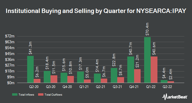 Institutional Ownership by Quarter for ETFMG Prime Mobile Payments ETF (NYSEARCA:IPAY)