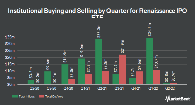 Institutional Ownership by Quarter for Renaissance IPO ETF (NYSEARCA:IPO)