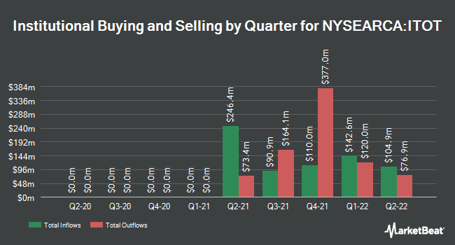 Institutional Ownership by Quarter for iShares Core S&P Total U.S. Stock Market ETF (NYSEARCA:ITOT)