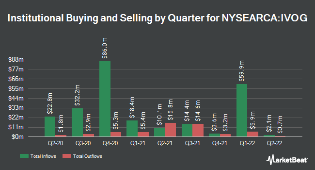 Institutional Ownership by Quarter for Vanguard S&P Mid-Cap 400 Growth ETF (NYSEARCA:IVOG)