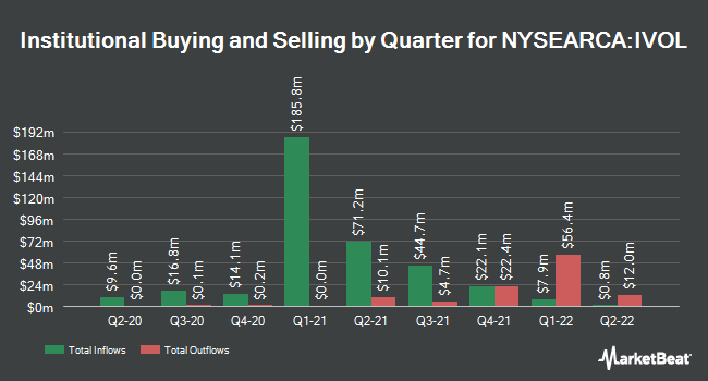 Institutional Ownership by Quarter for Quadratic Interest Rate Volatility and Inflation Hedge ETF (NYSEARCA:IVOL)
