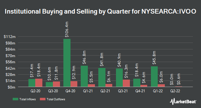 Institutional Ownership by Quarter for Vanguard S&P Mid-Cap 400 ETF (NYSEARCA:IVOO)