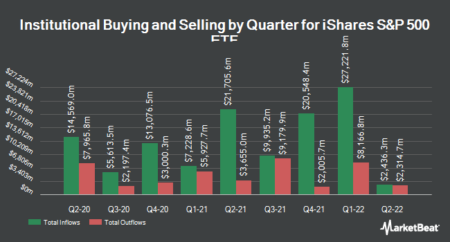 Institutional Ownership by Quarter for iShares S&P 500 ETF (NYSEARCA:IVV)