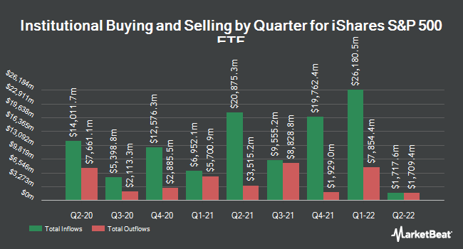Institutional Ownership by Quarter for iShares Core S&P 500 ETF (NYSEARCA:IVV)